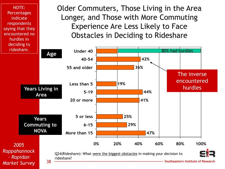 NOTE: Percentages indicate respondents saying that they encountered no hurdles in deciding to rideshare.