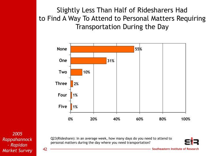 Slightly Less Than Half of Ridesharers Had