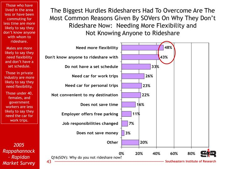 Those who have lived in the area less or have been commuting for less time are more likely to say they don't know anyone with whom to rideshare.