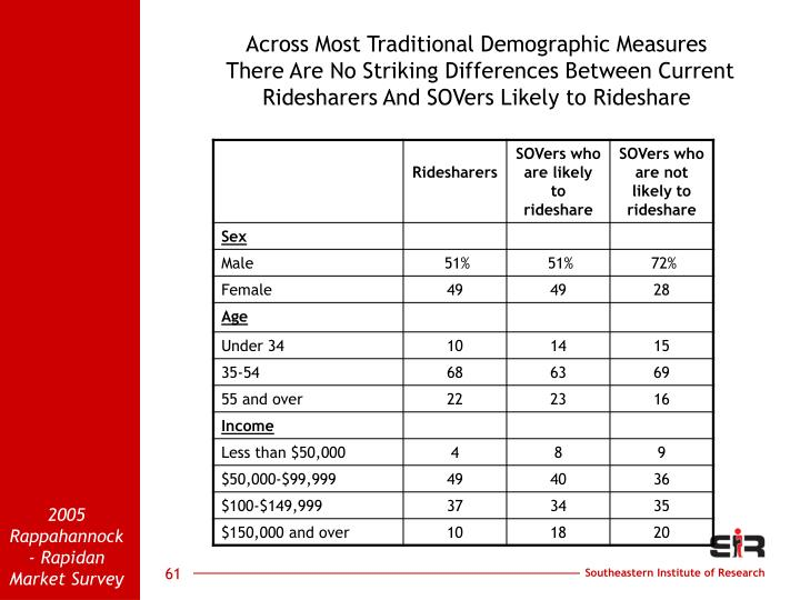Across Most Traditional Demographic Measures