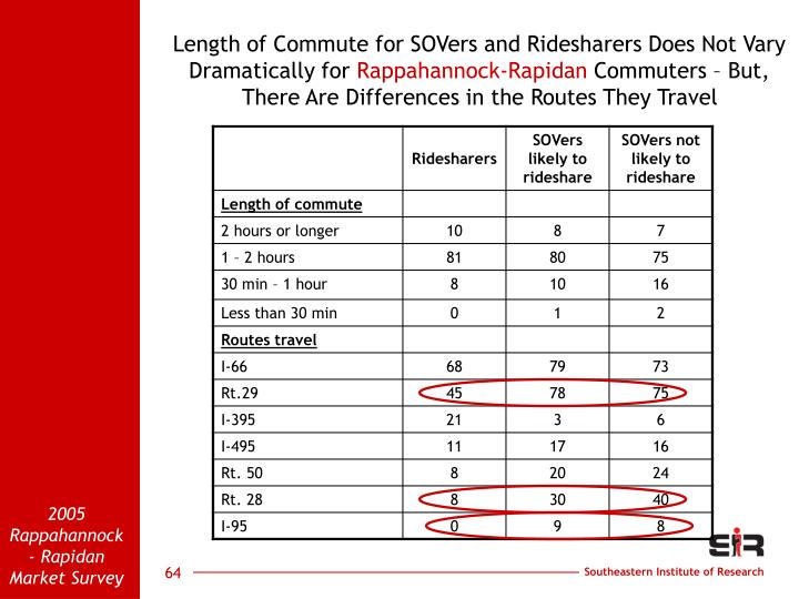 Length of Commute for SOVers and Ridesharers Does Not Vary Dramatically for