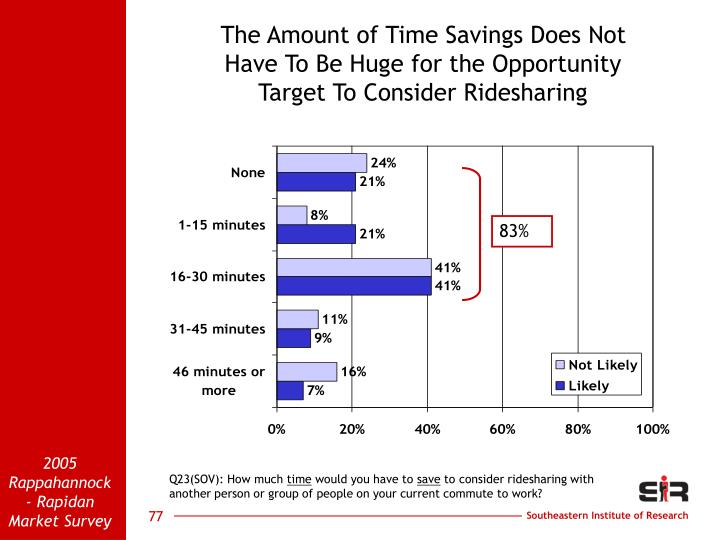 The Amount of Time Savings Does Not                                Have To Be Huge for the Opportunity                               Target To Consider Ridesharing