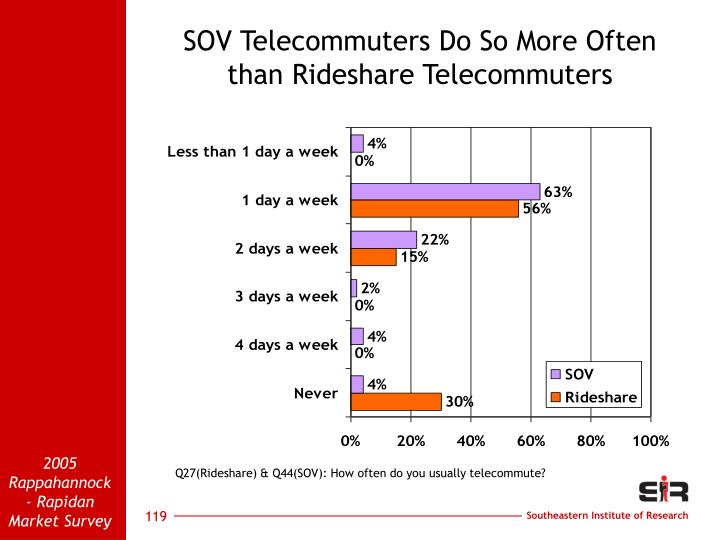 SOV Telecommuters Do So More Often than Rideshare Telecommuters