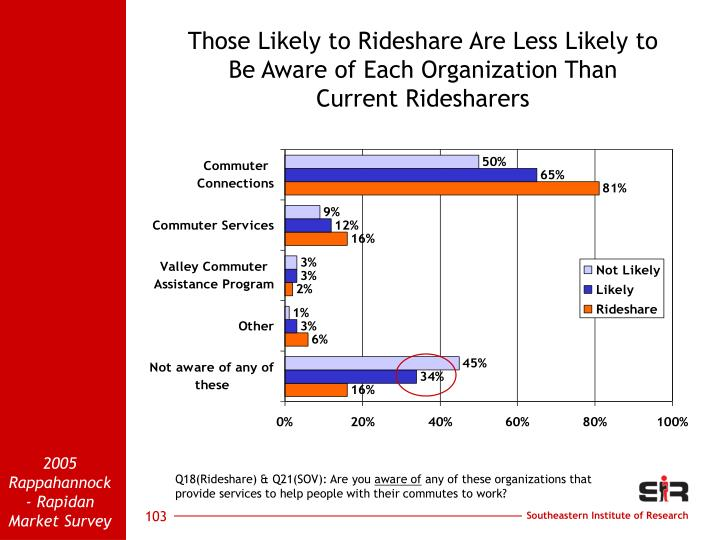 Those Likely to Rideshare Are Less Likely to