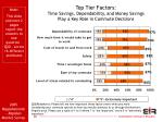 top tier factors time savings dependability and money savings play a key role in commute decisions