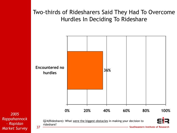 Two-thirds of Ridesharers Said They Had To Overcome Hurdles In Deciding To Rideshare