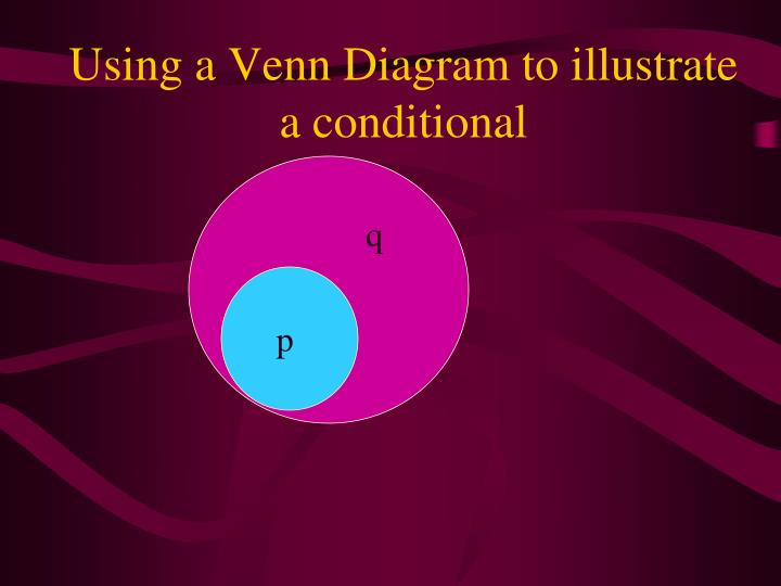 Using a Venn Diagram to illustrate a conditional