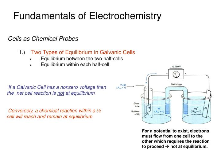 Fundamentals of Electrochemistry