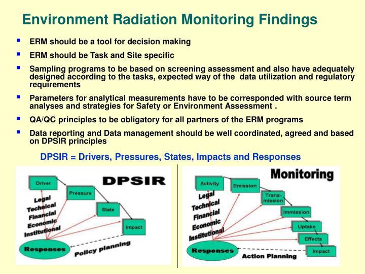 Environment Radiation Monitoring Findings