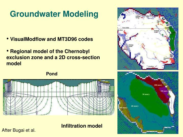 Groundwater Modeling
