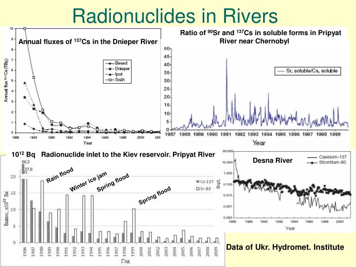Radionuclides in Rivers