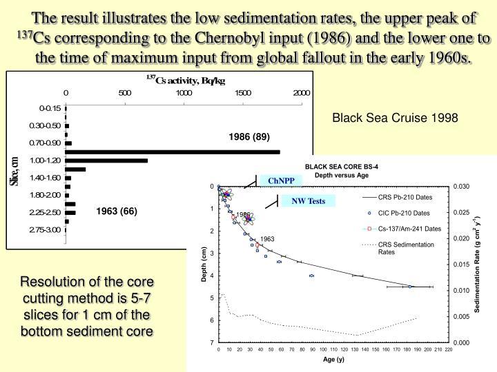 The result illustrates the low sedimentation rates, the upper peak of