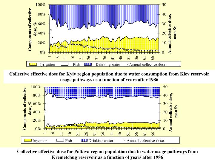 Collective effective dose for Kyiv region population due to water consumption from Kiev reservoir usage pathways as a function of years after 1986