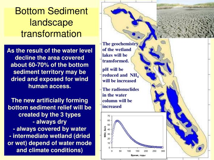 As the result of the water level decline the area covered about 60-70% of the bottom sediment territory may be dried and exposed for wind human access.