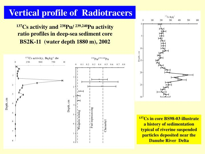 Vertical profile of  Radiotracers