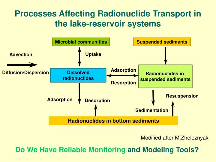 Processes Affecting Radionuclide Transport in the lake-reservoir systems