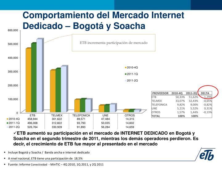 Comportamiento del Mercado Internet Dedicado – Bogotá y Soacha