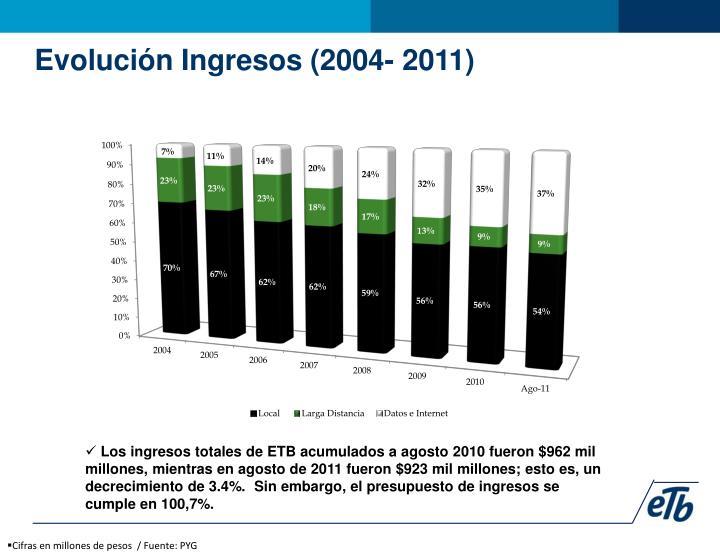 Evolución Ingresos (2004- 2011)