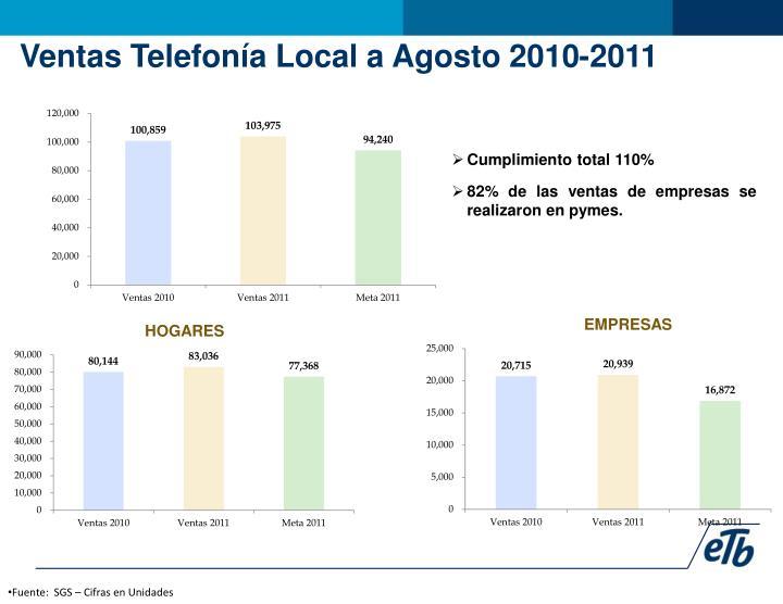 Ventas Telefonía Local a Agosto 2010-2011