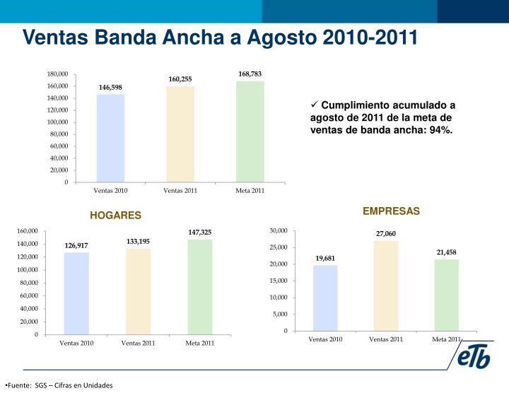 Ventas Banda Ancha a Agosto 2010-2011