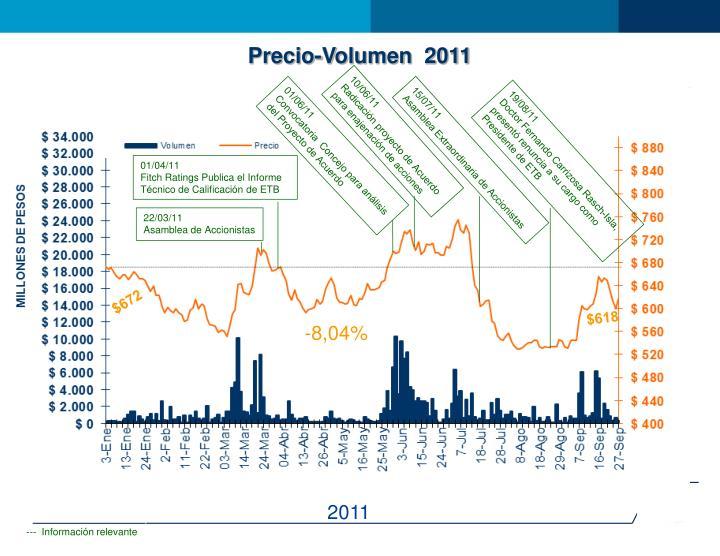 Precio-Volumen  2011