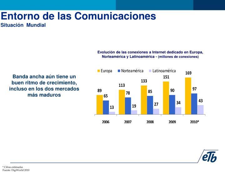Entorno de las Comunicaciones