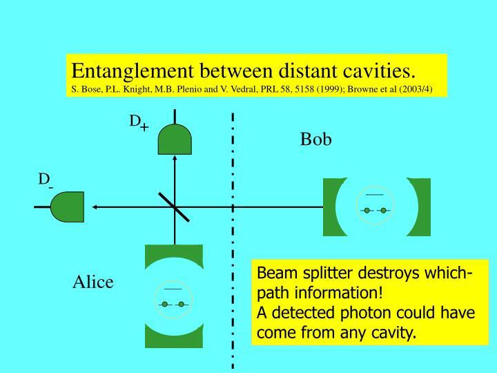 Entanglement between distant cavities.