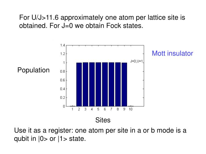 For U/J>11.6 approximately one atom per lattice site is obtained. For J=0 we obtain Fock states.