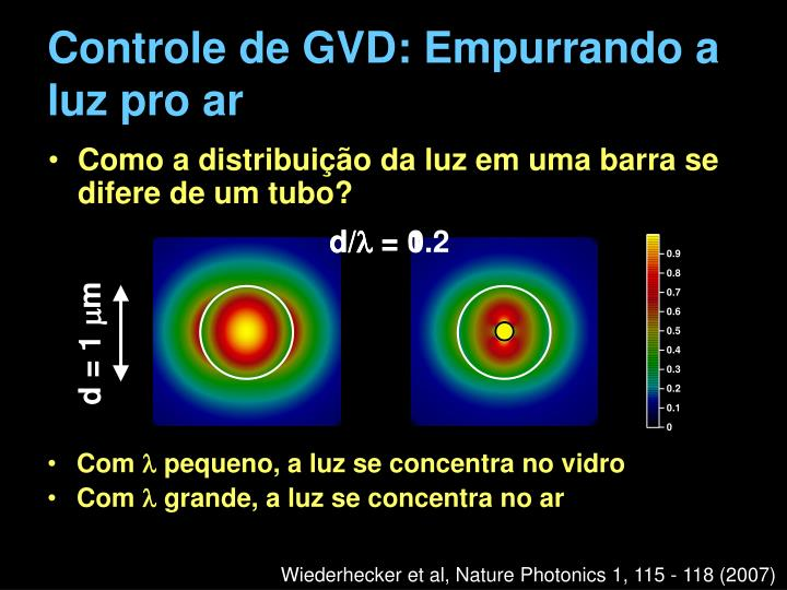 Controle de GVD: Empurrando a luz pro ar