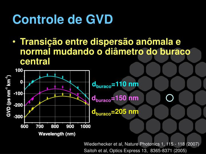 Controle de GVD