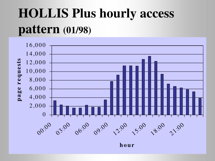 HOLLIS Plus hourly access pattern