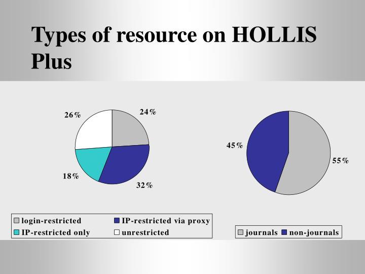 Types of resource on HOLLIS Plus