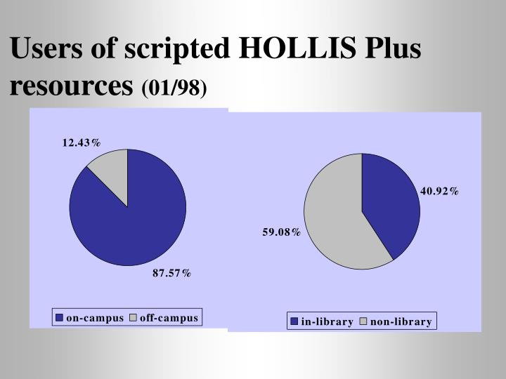 Users of scripted HOLLIS Plus resources