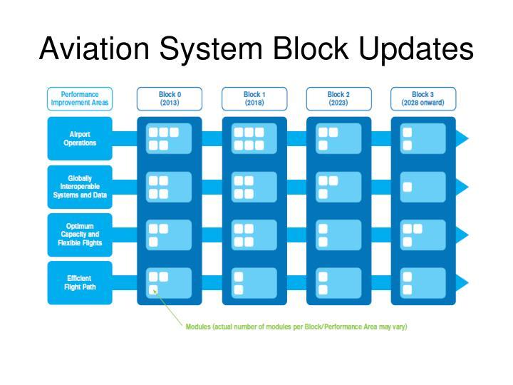 Aviation System Block Updates