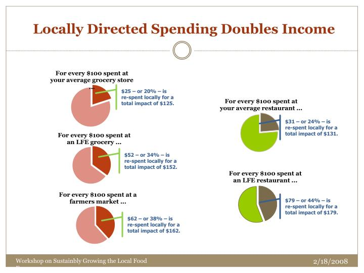 Locally Directed Spending Doubles Income