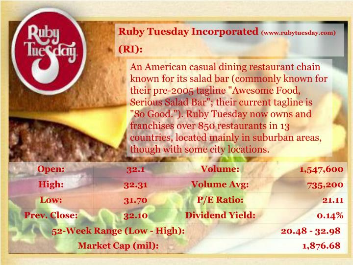Ruby Tuesday Incorporated