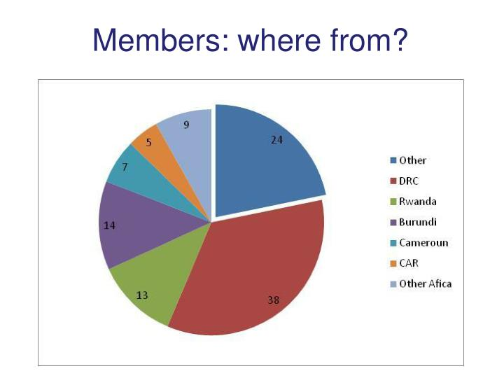 Members: where from?