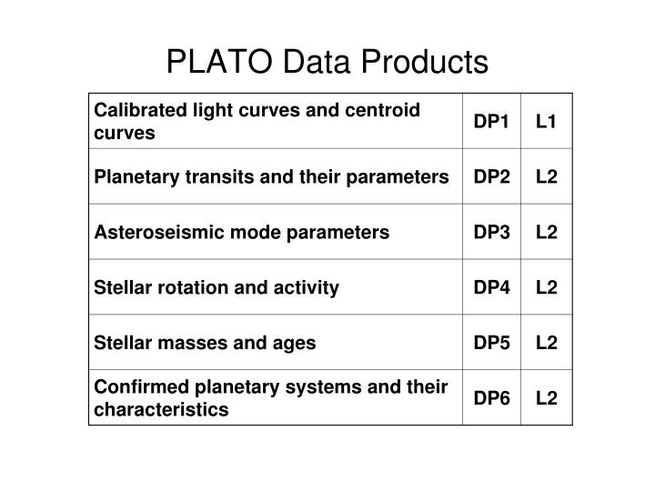 PLATO Data Products