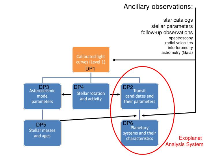 Ancillary observations: