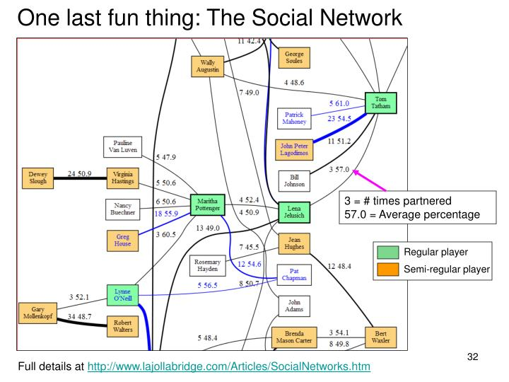 One last fun thing: The Social Network