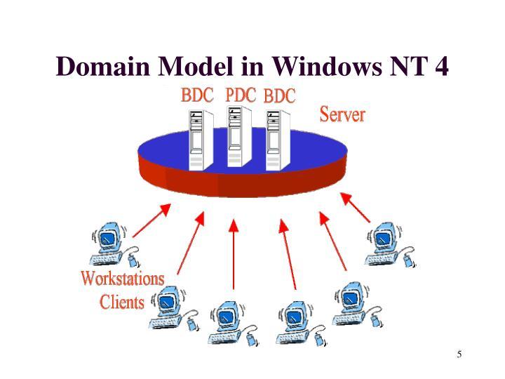 Domain Model in Windows NT 4