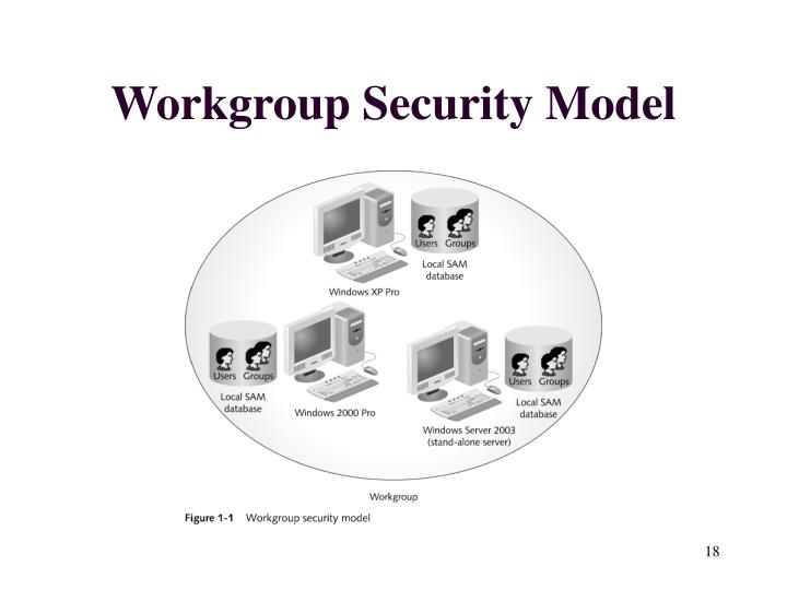 Workgroup Security Model