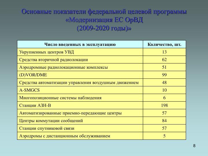 Основные показатели федеральной целевой программы  «Модернизация ЕС