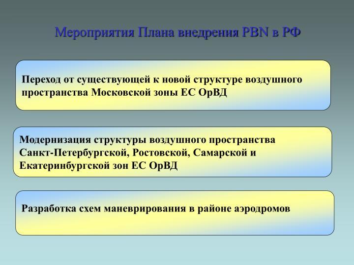 Мероприятия Плана внедрения