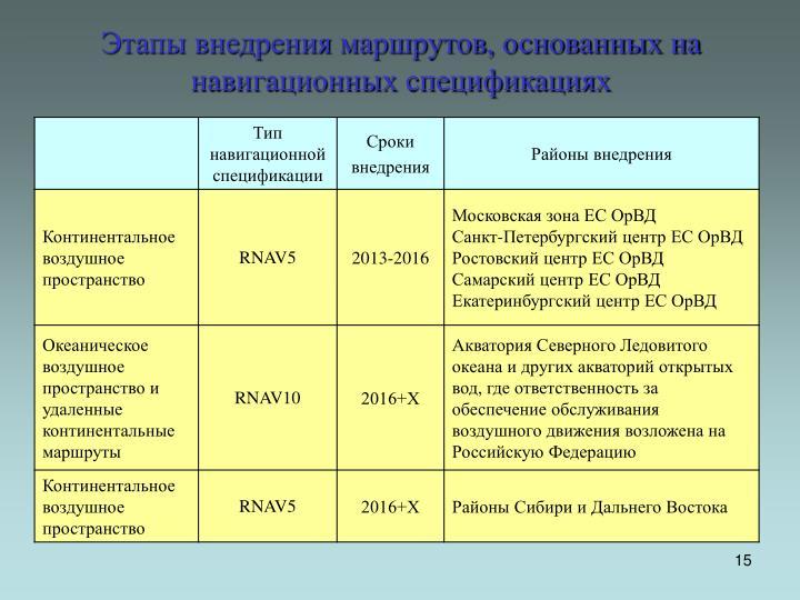 Этапы внедрения маршрутов, основанных на навигационных спецификациях