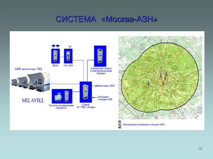 СИСТЕМА  «Москва-АЗН»