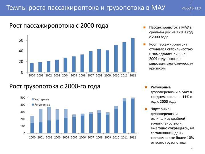Темпы роста пассажироптока и грузопотока в МАУ