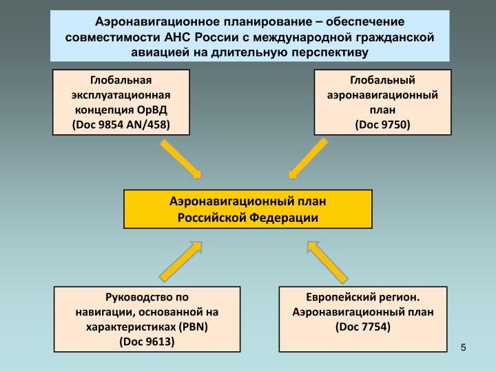 Аэронавигационное планирование