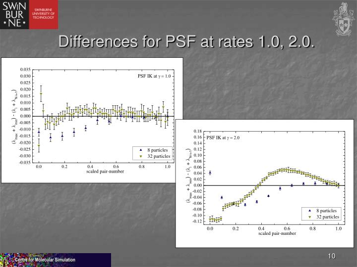 Differences for PSF at rates 1.0, 2.0.