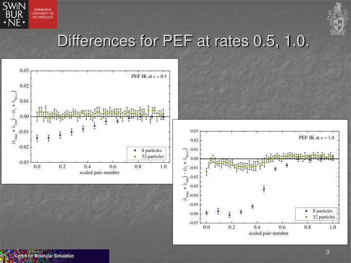 Differences for PEF at rates 0.5, 1.0.